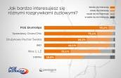 PGE Ekstraliga najpopularniejsza i najatrakcyjniejsza
